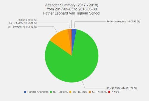 attendance pie chart